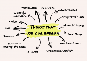 Things that use our energy - Connectable Life