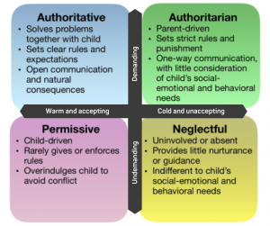 Parenting Styles - Connectable Life